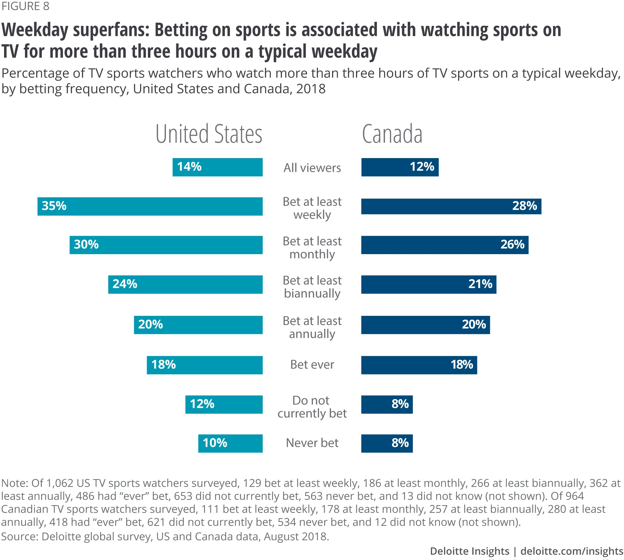 Weekday super-superfans: Betting on sports is associated with watching sports on TV for more than three hours on a typical weekday