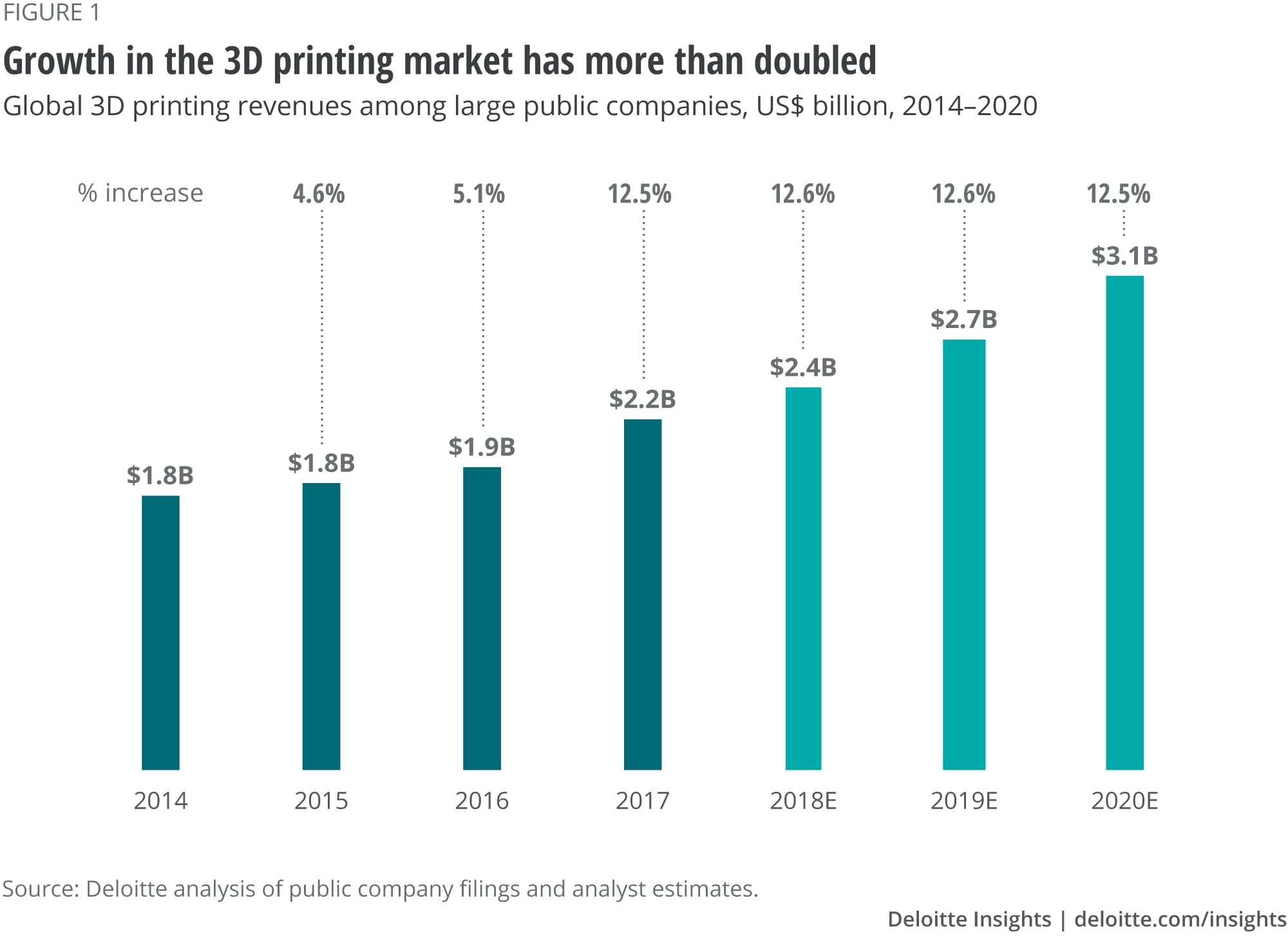 Growth in the 3D printing market has more than doubled