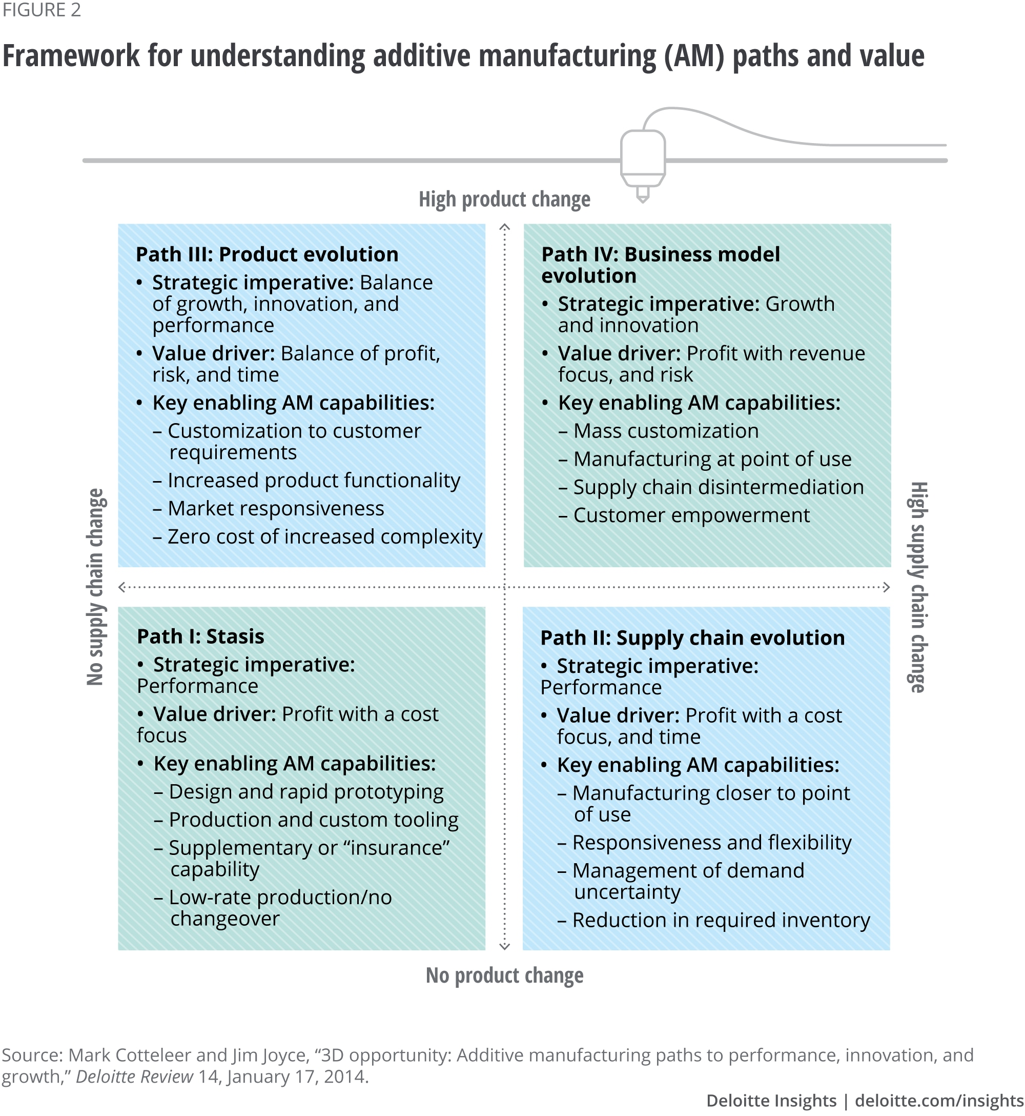 Framework for understanding additive manufacturing (AM) paths and value
