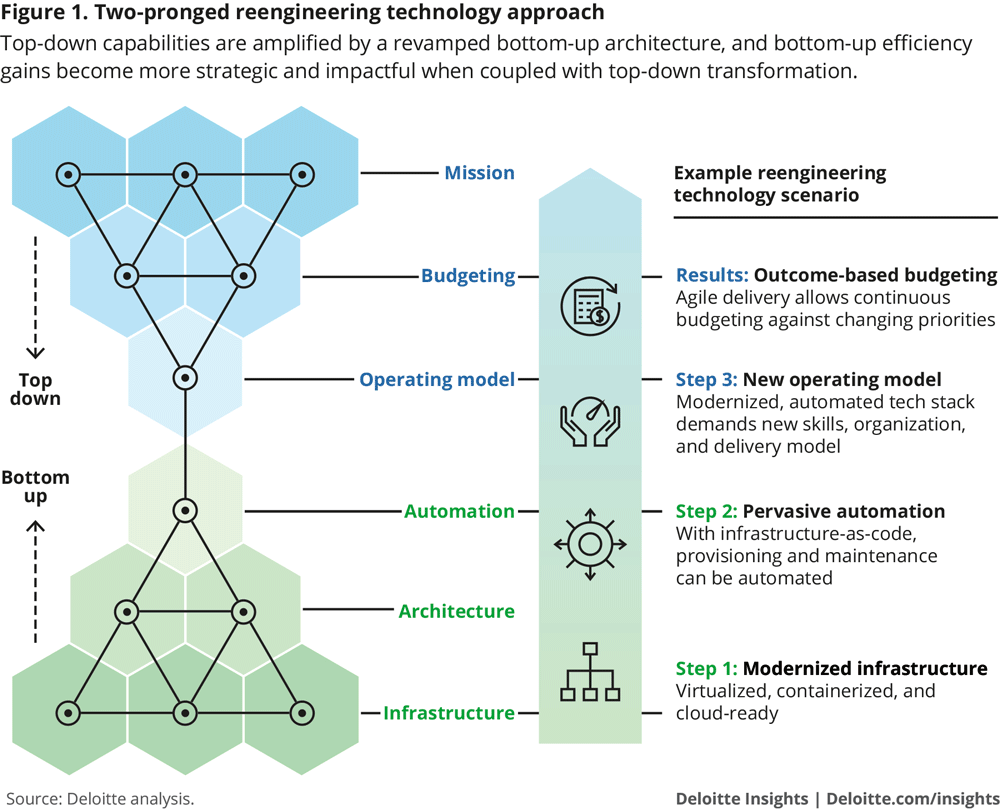 Deloitte Figure on reengineering technology scenarios