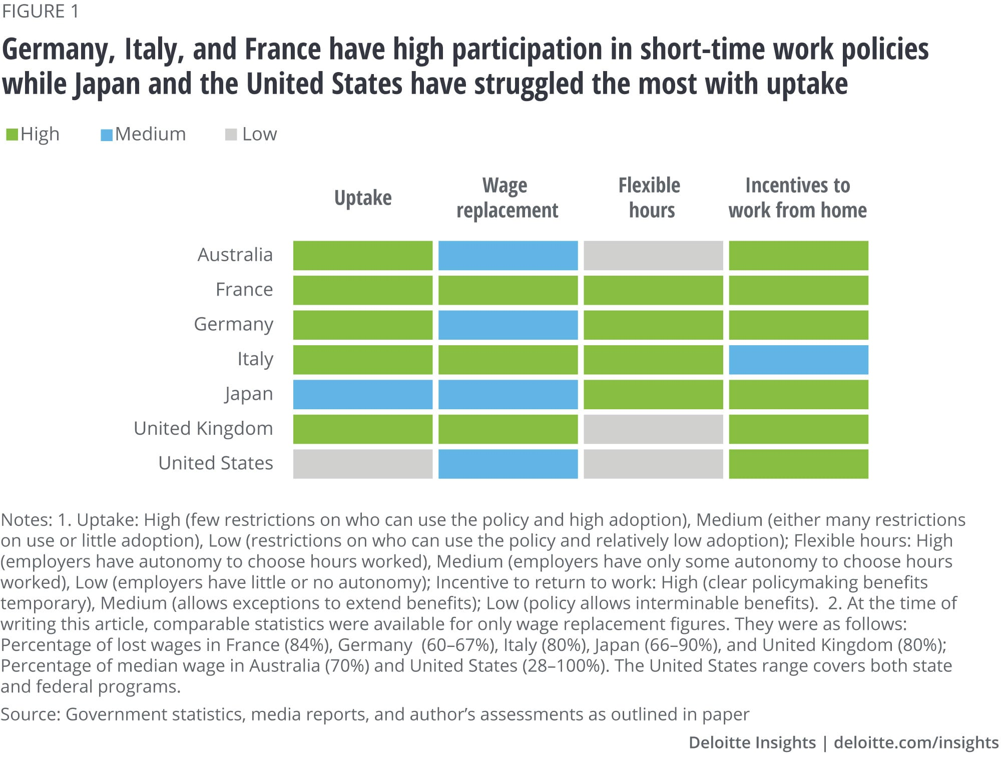 Germany, Italy, and France have high participation in short-time work policies while Japan and the United States have struggled the most with uptake