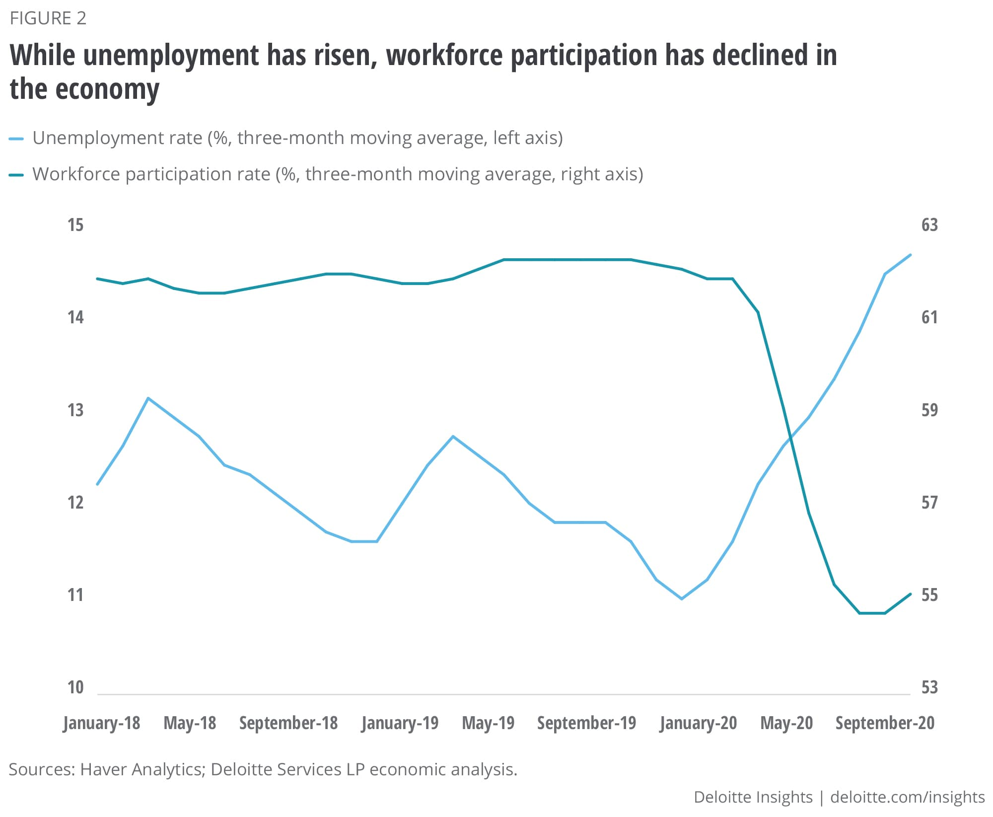 While unemployment has risen, workforce participation has declined in the economy