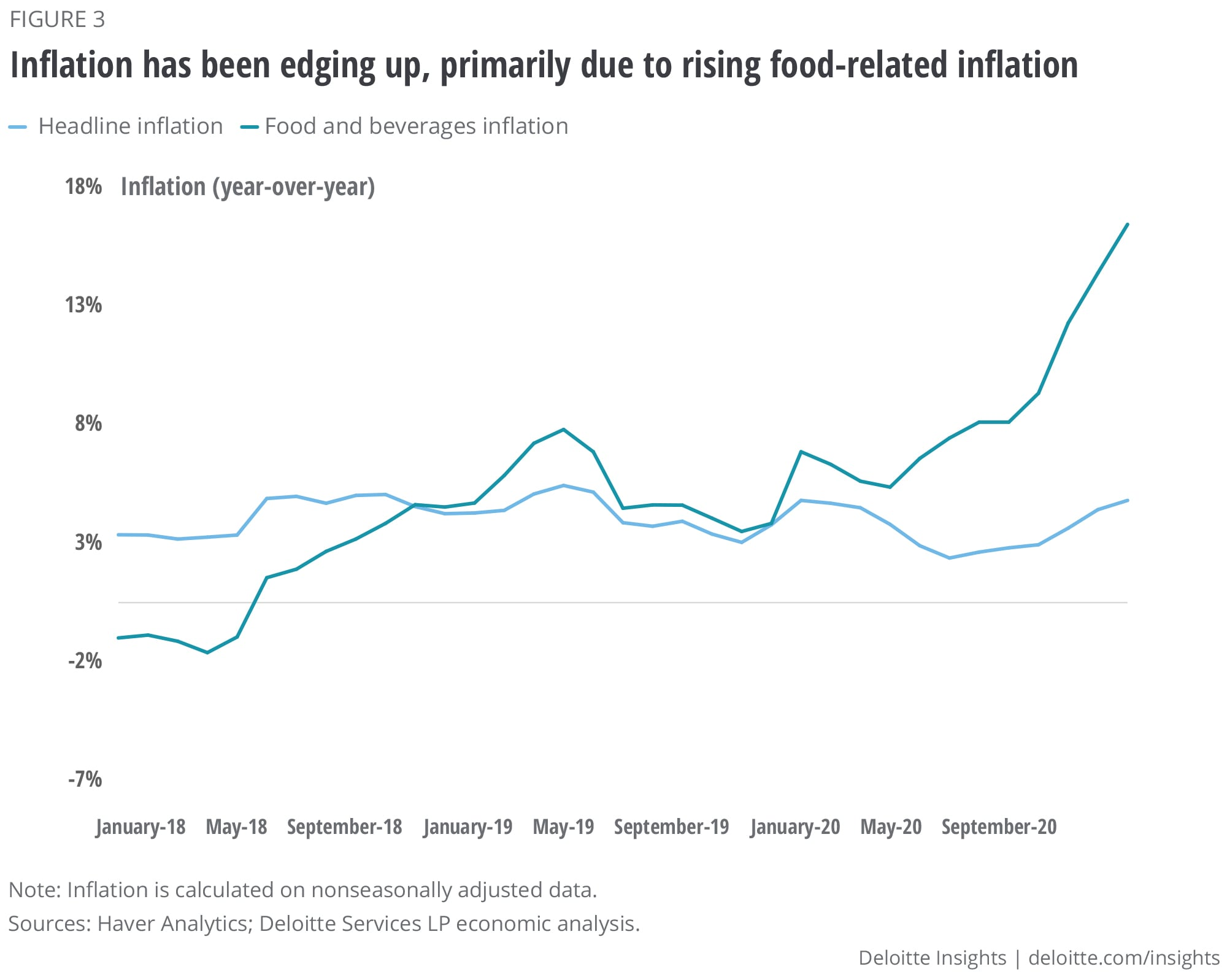 Inflation has been edging up, primarily due to rising food-related inflation