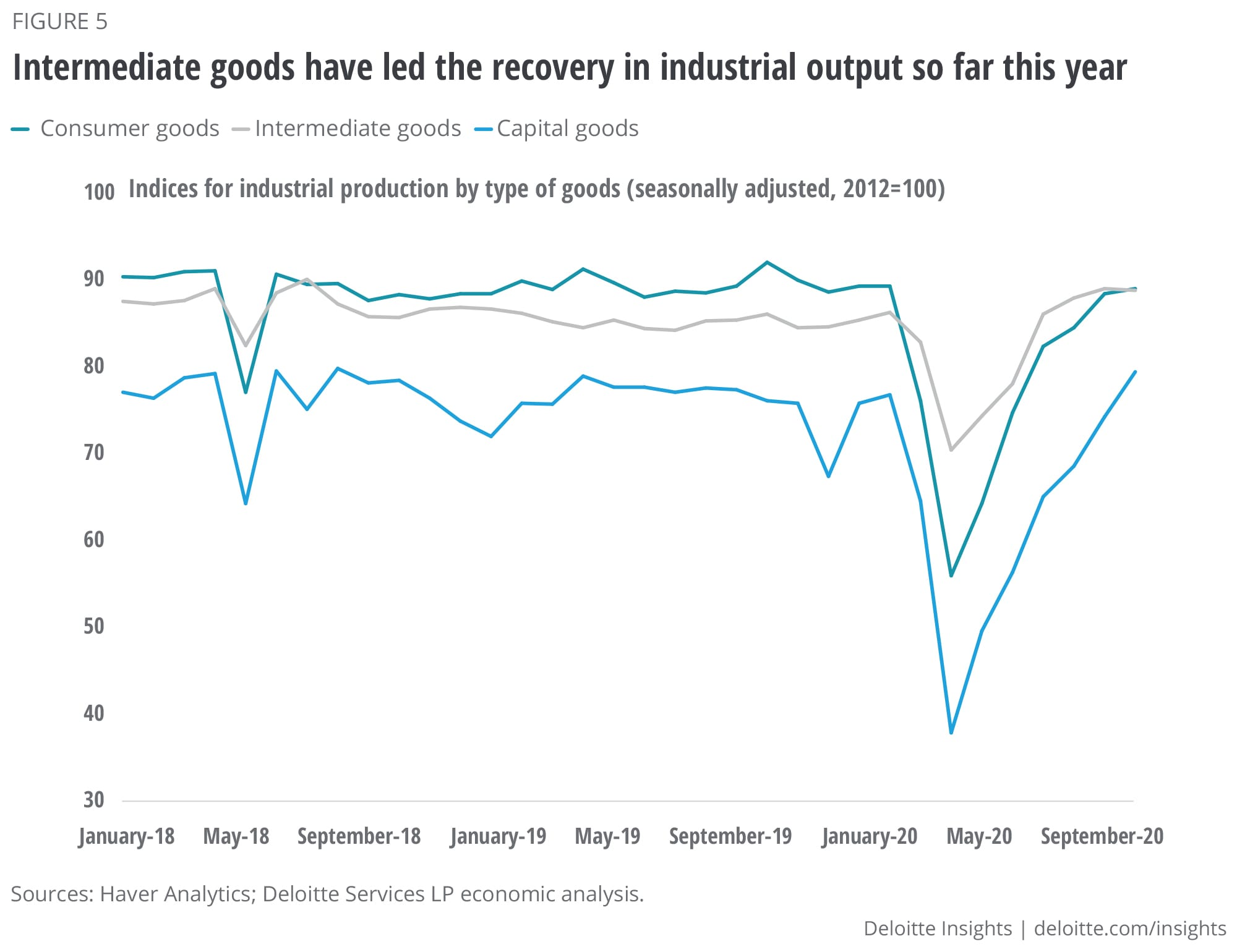 Intermediate goods have led the recovery in industrial output so far this year