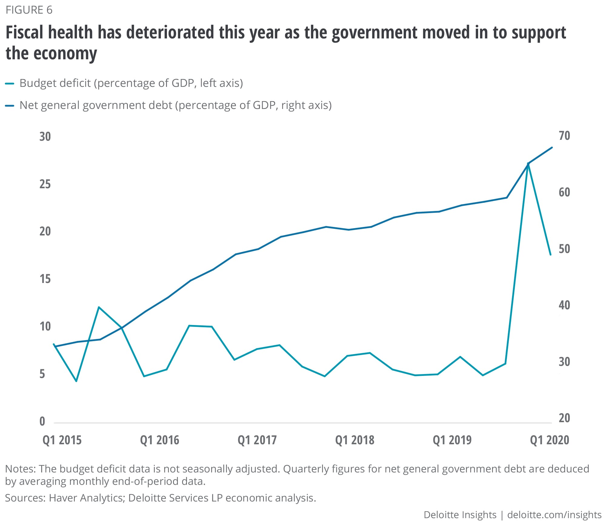 Fiscal health has deteriorated this year as the government moved in to support the economy