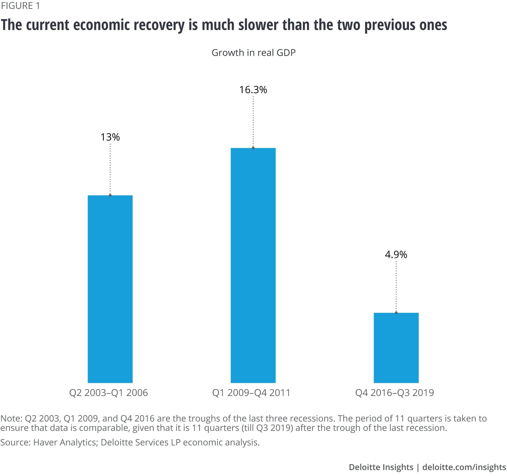 A recuperação econômica atual é muito mais lenta que as duas anteriores