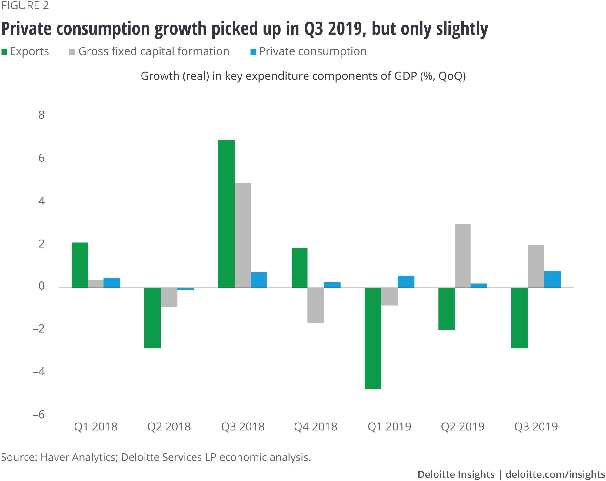 O crescimento do consumo privado aumentou no terceiro trimestre de 2019, mas apenas ligeiramente