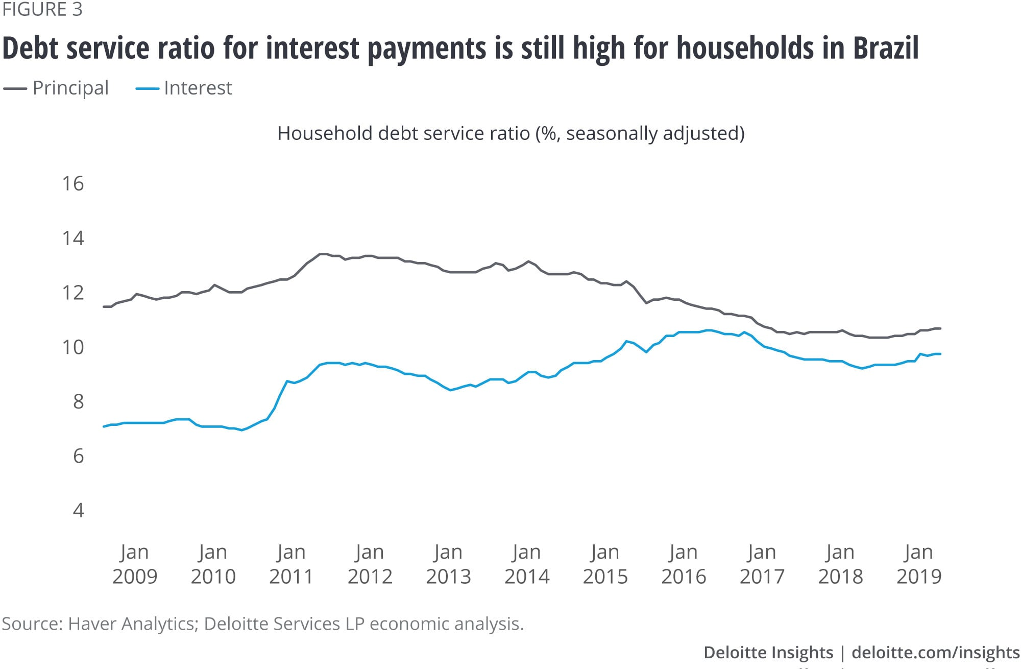 Debt service ratio for interest payments is still high for households in Brazil