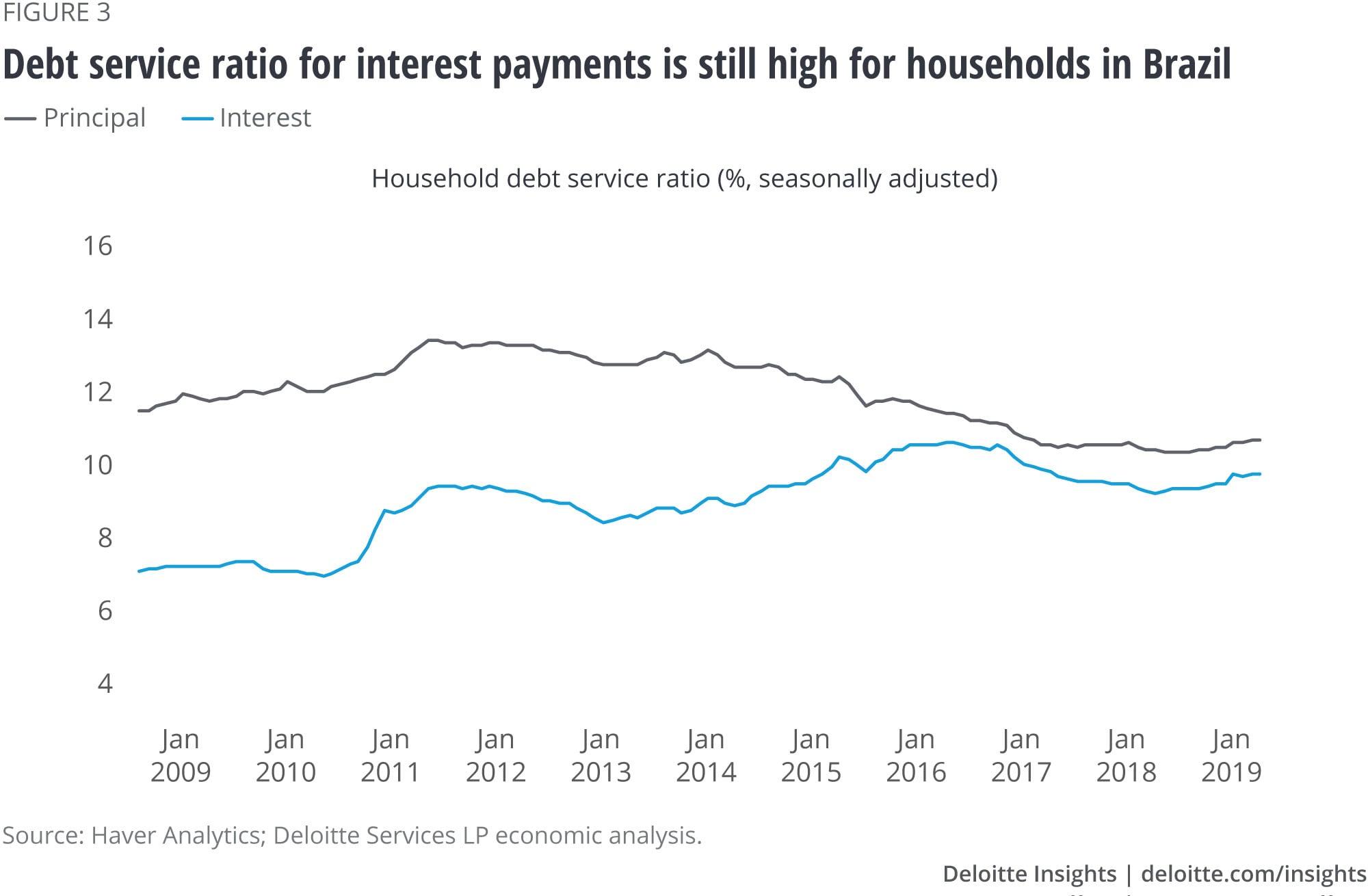 Índice de serviço da dívida para pagamento de juros ainda é alto para famílias no Brasil