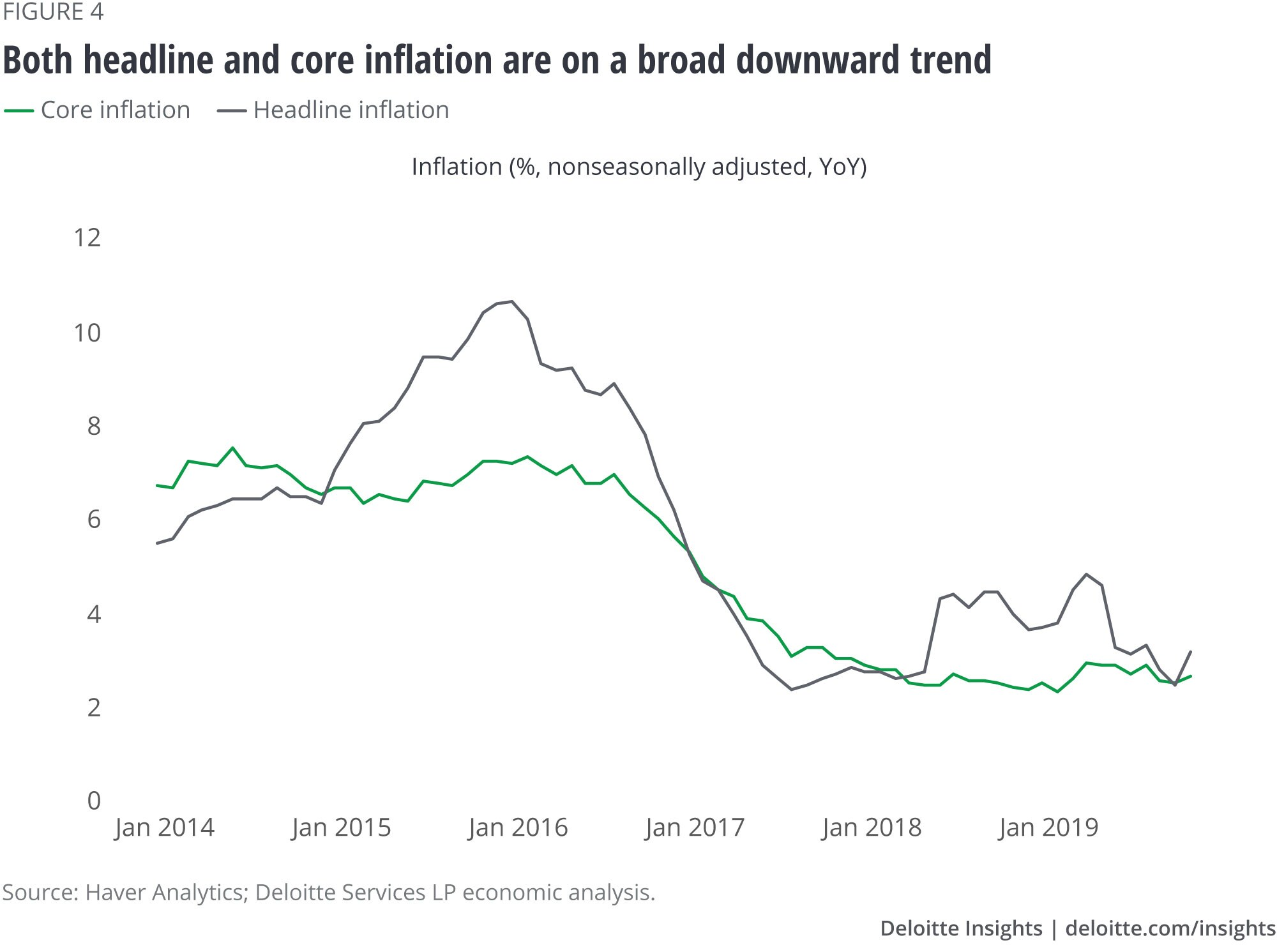 Both headline and core inflation are on a broad downward trend