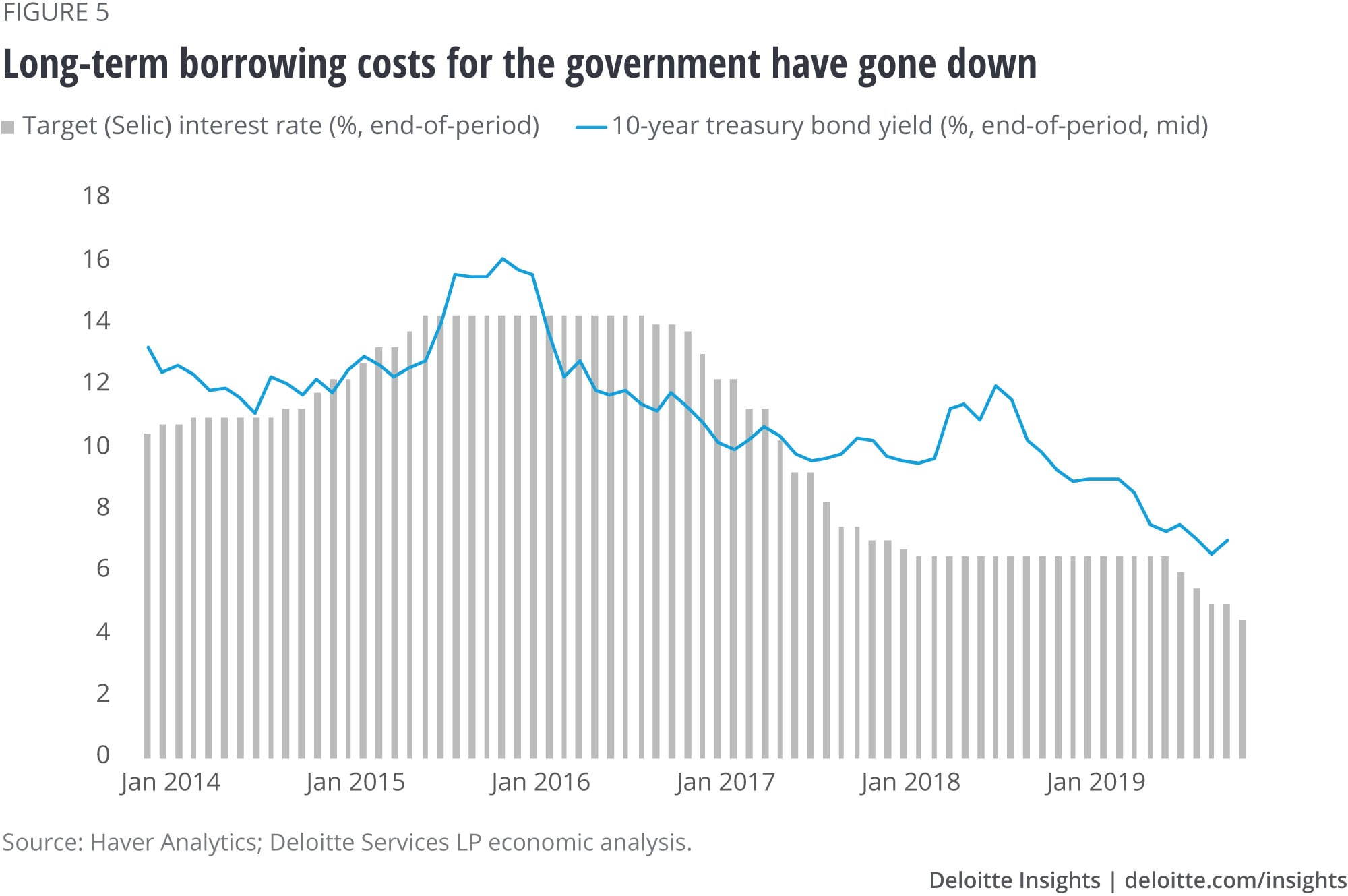 Long-term borrowing costs for the government have gone down