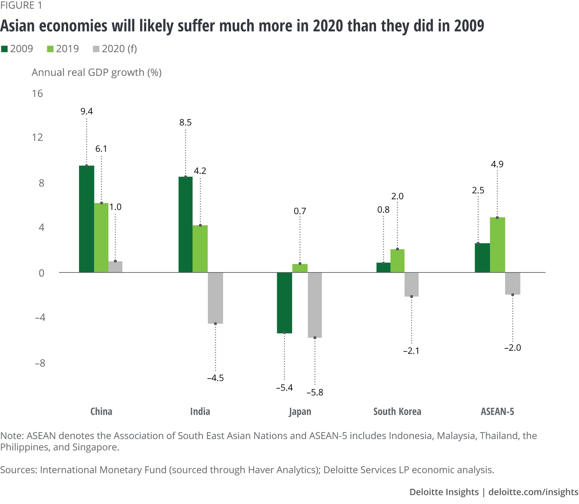 Asian economies will likely suffer much more in 2020 than they did in 2009