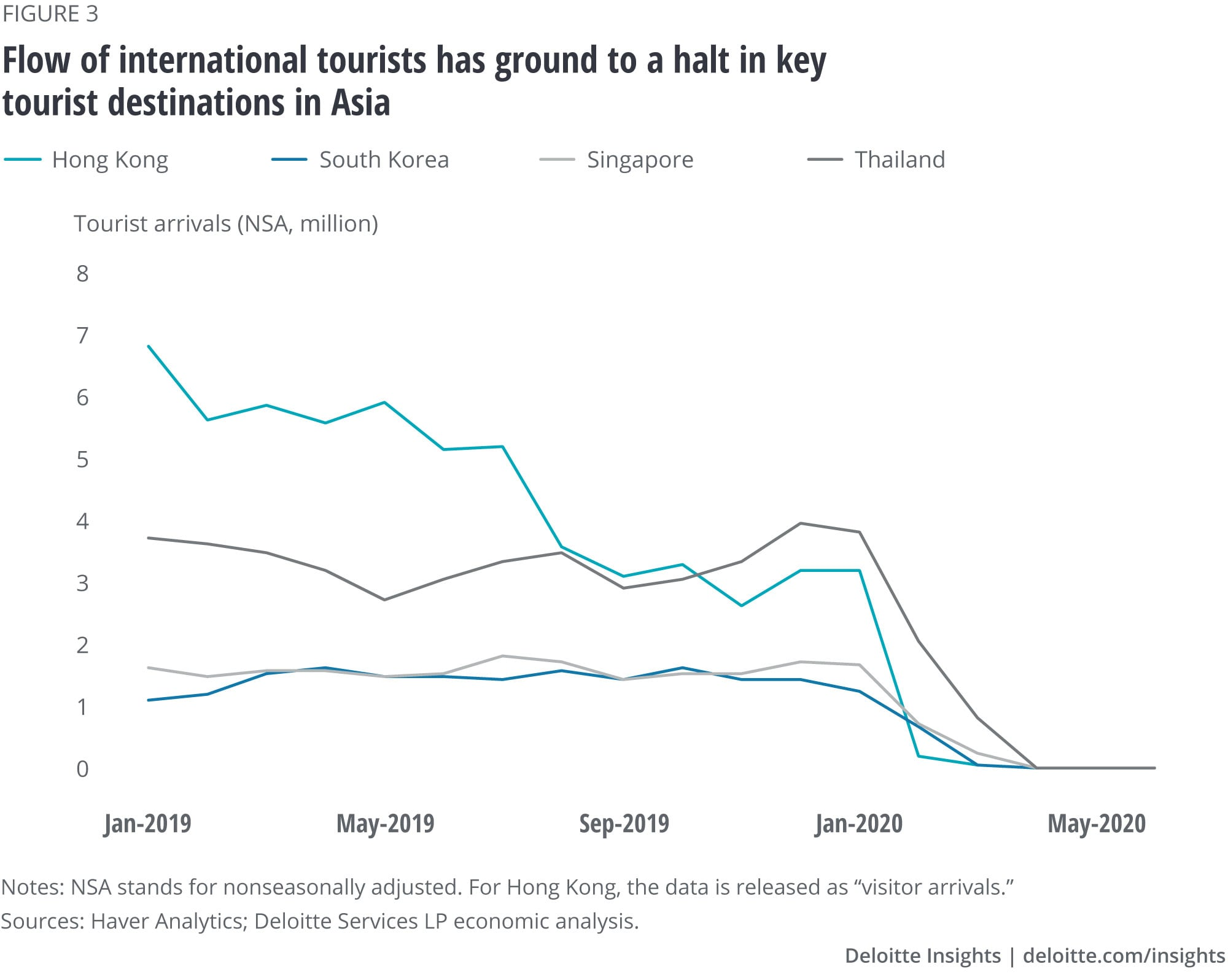 Flow of international tourists has ground to a halt in key tourist destinations in Asia
