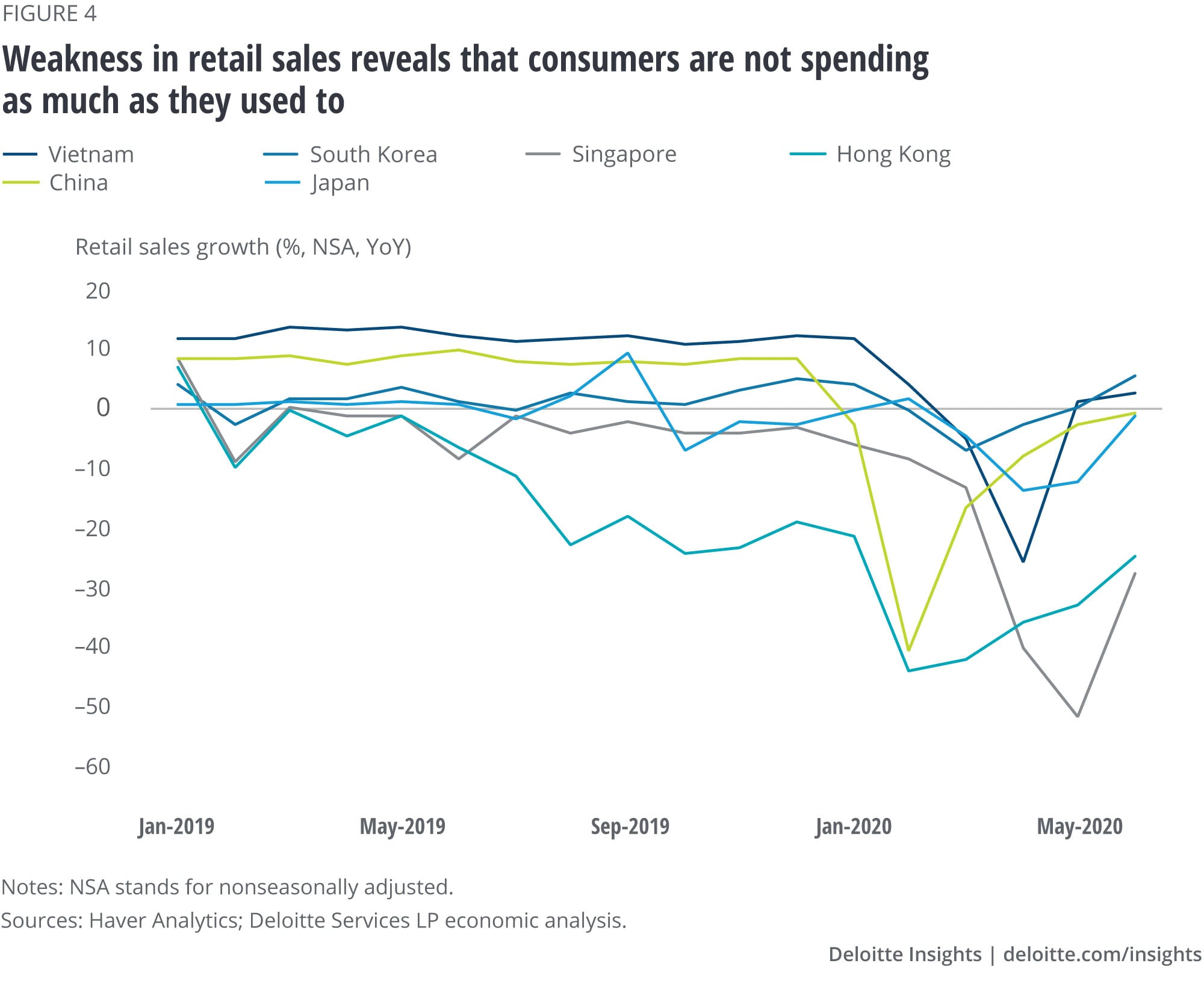 Weakness in retail sales reveal how consumers are not spending as much as they used to