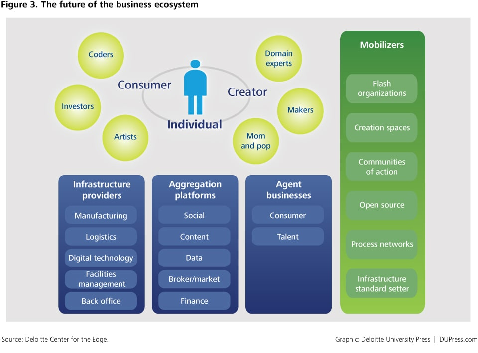 Figure 3. The future of the business ecosystem