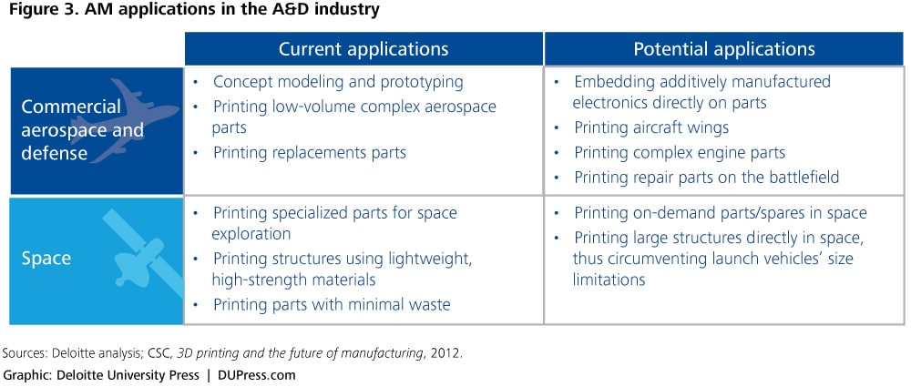 Figure 3. AM applications in the A&D industry Space • Concept modeling and prototyping • Printing low-volume complex aerospace parts • Printing replacements parts Current applications