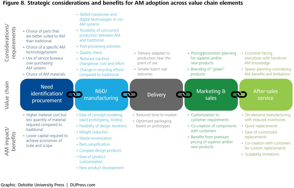 comFigure 8. Strategic considerations and benefits for AM adoption across value chain elements