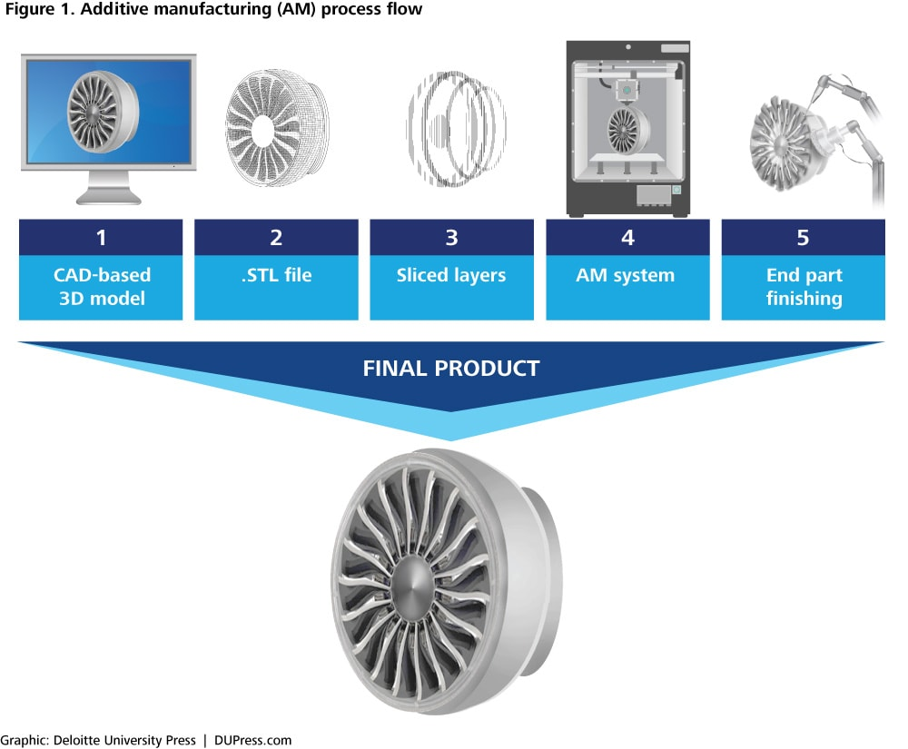 Figure 1. Additive manufacturing (AM) process flow