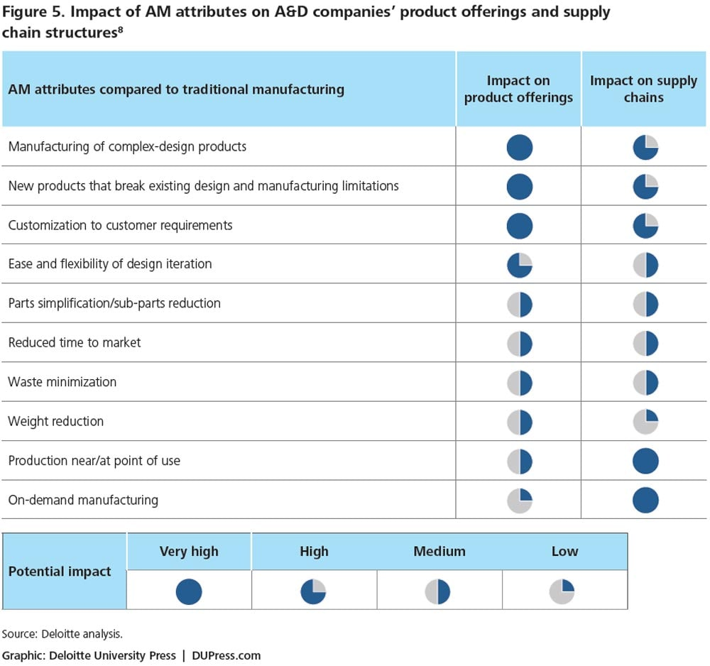 Figure 5. Impact of AM attributes on A&D companies' product offerings and supply chain structures