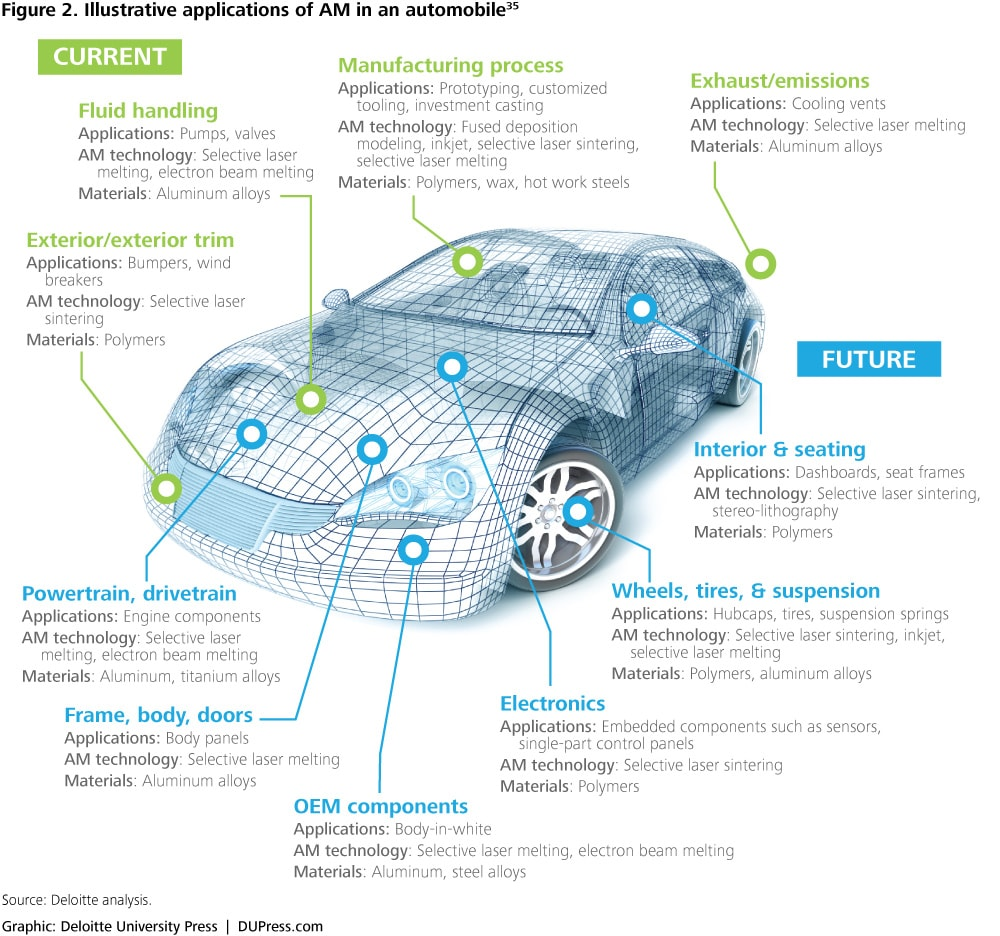 Figure 2. Illustrative applications of AM in an automobile