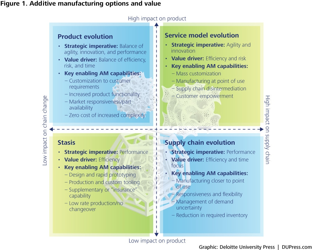 Figure 1. Additive manufacturing options and value