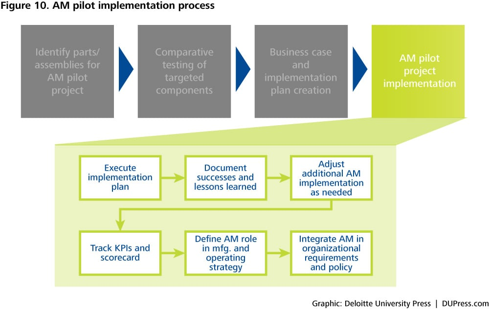 Figure 10. AM pilot implementation process