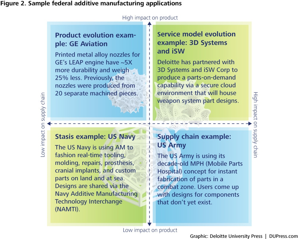 Figure 2. Sample federal additive manufacturing applications
