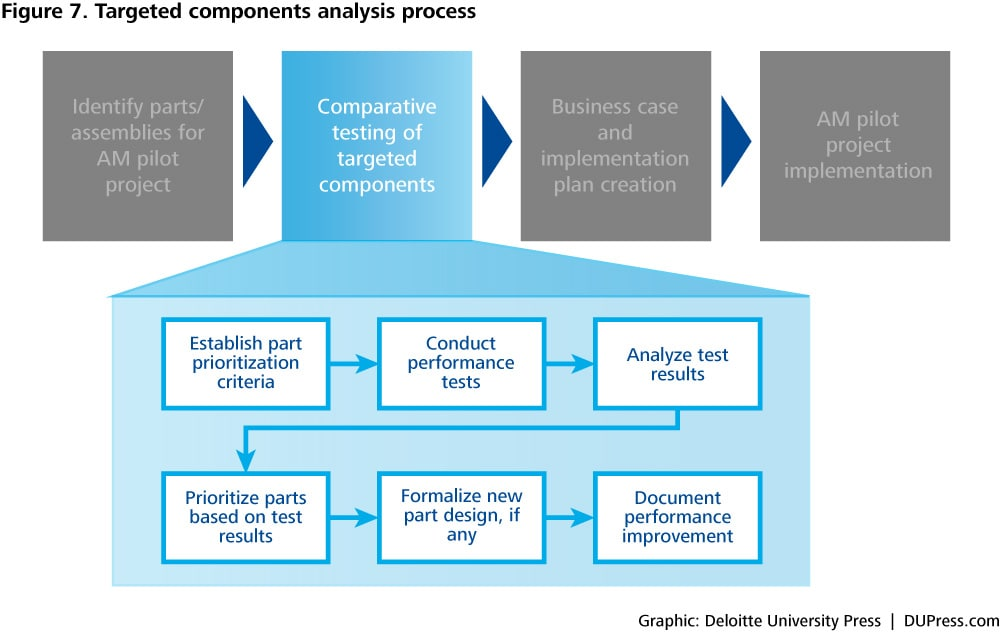 Figure 7. Targeted components analysis process
