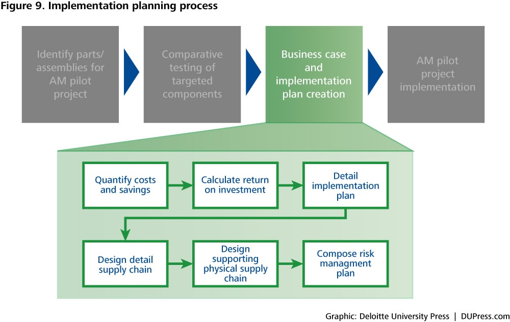 Figure 9. Implementation planning process