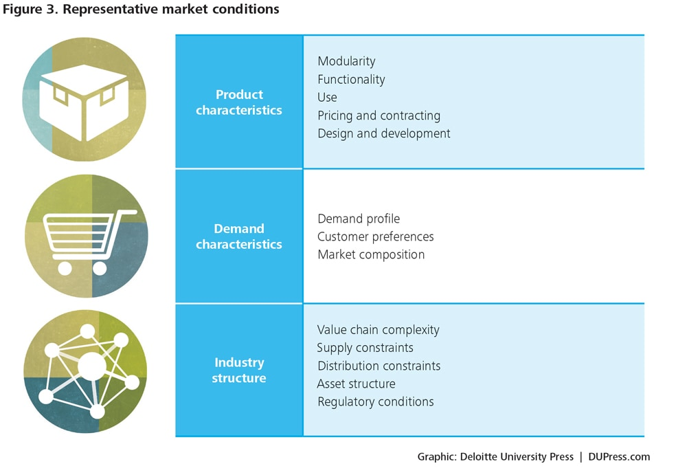 Anticipating the disruptive strategy of market entrants