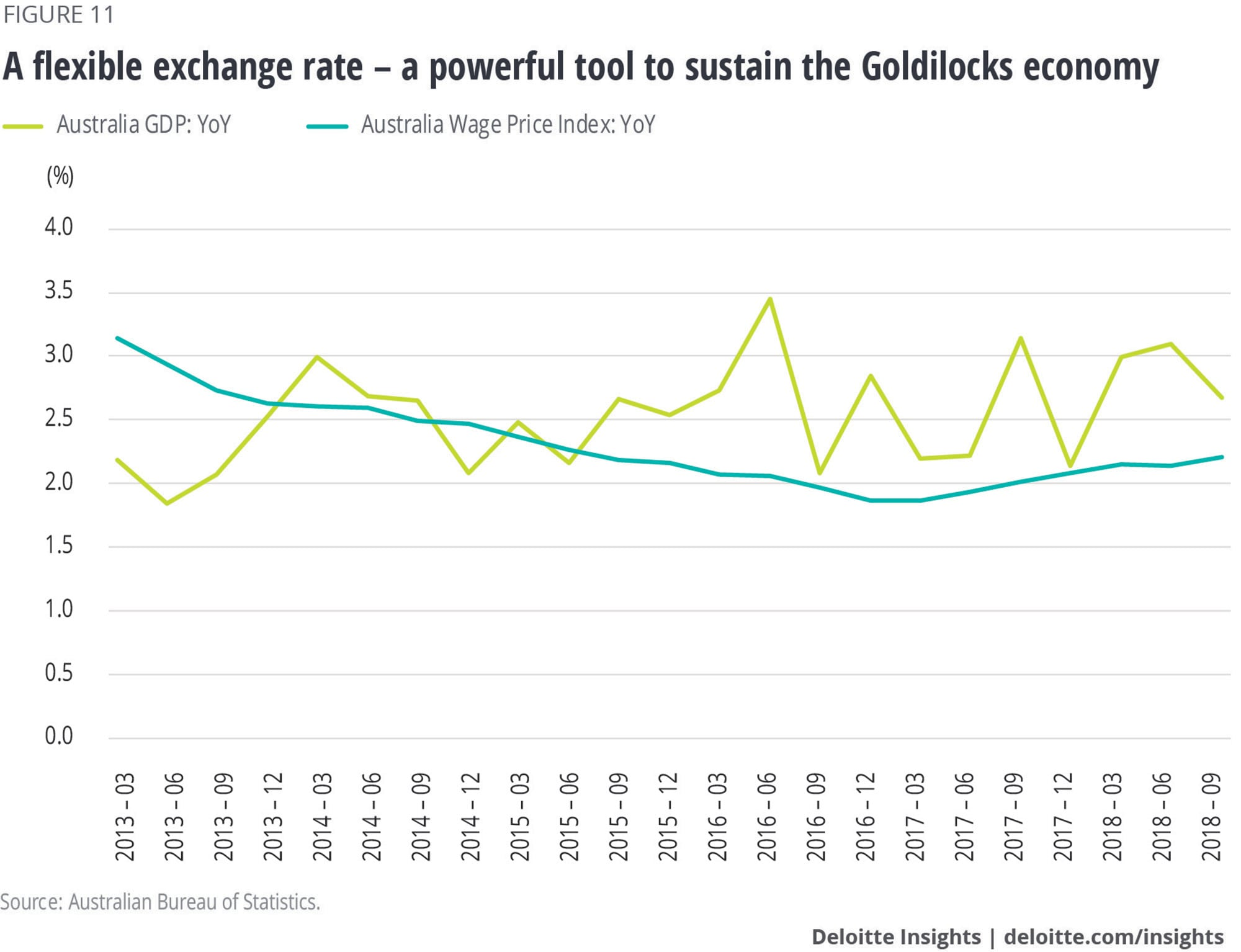 A flexible exchange rate – a powerful tool to sustain the Goldilocks economy