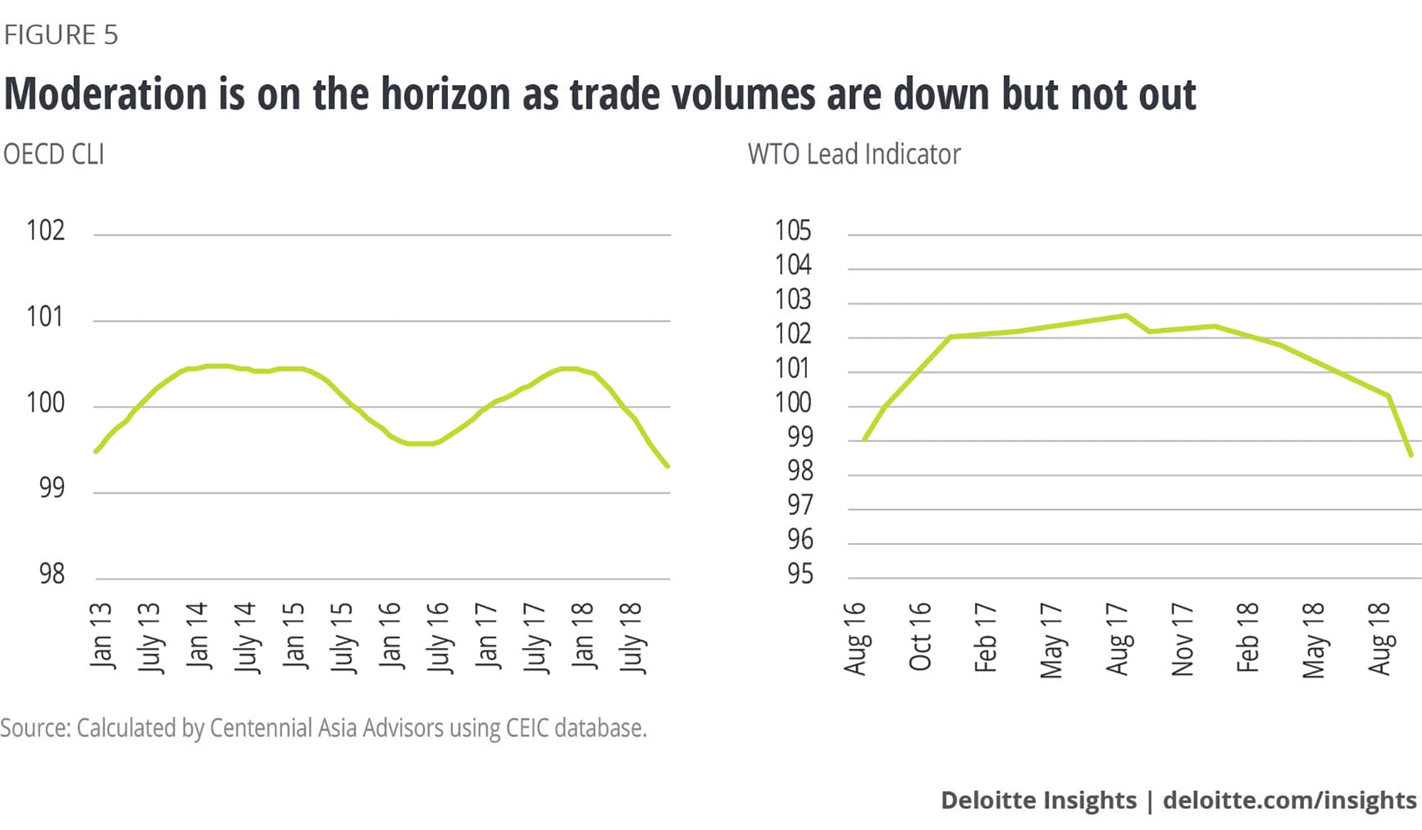 Moderation is on the horizon as trade volumes are down but not out