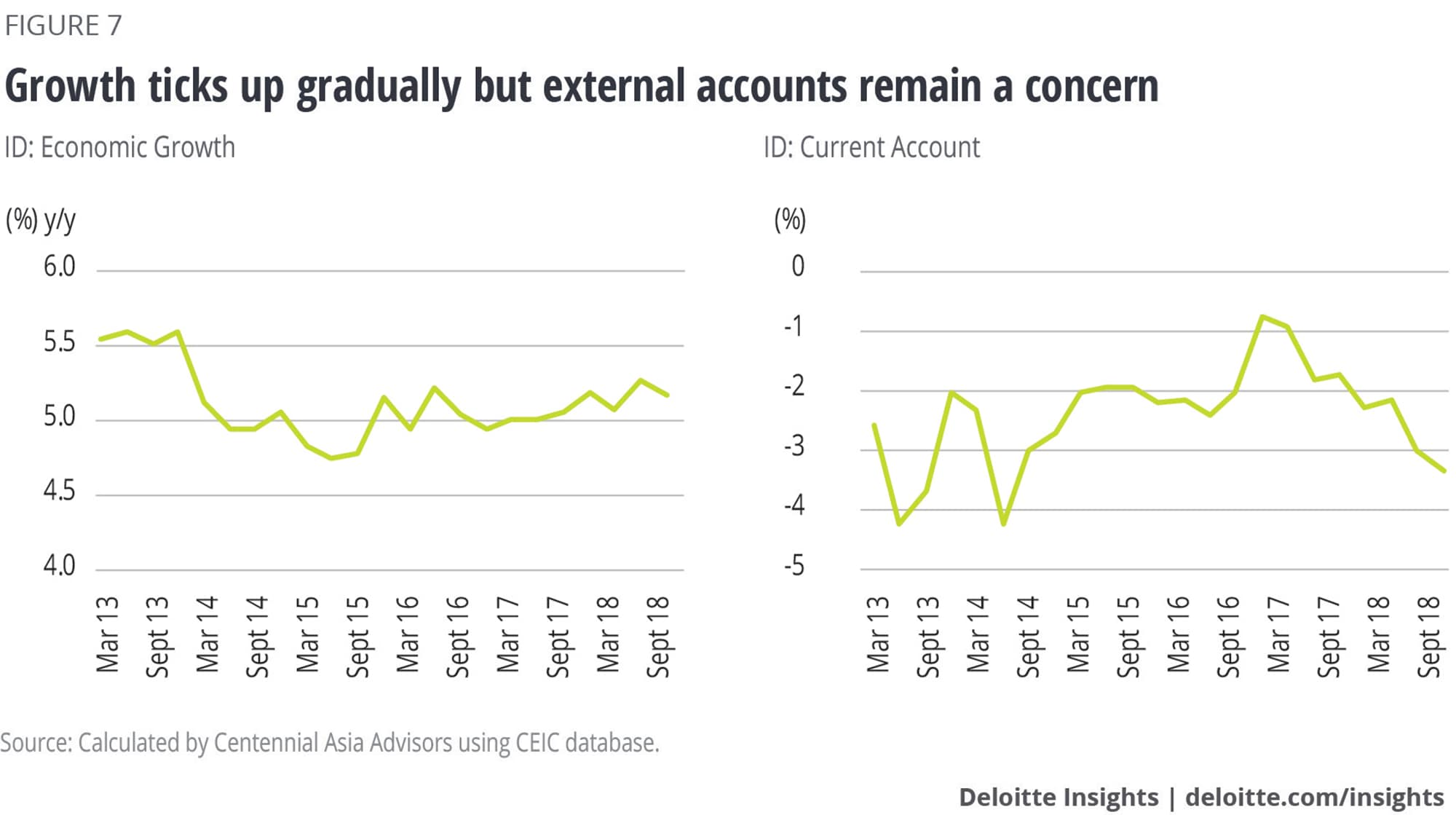 Growth ticks up gradually but external accounts remain a concern