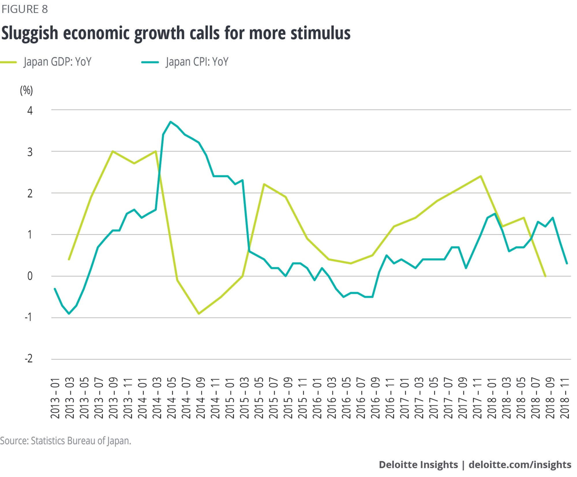 Sluggish economic growth calls for more stimulus