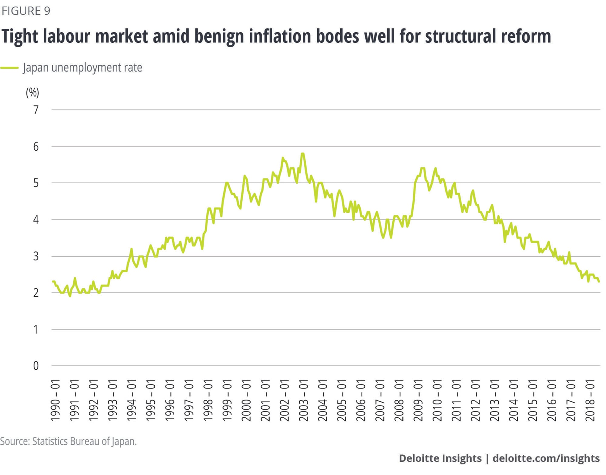 Tight labour market amid benign inflation bodes well for structural reform