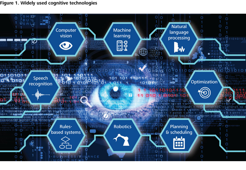 DUP_1089 Figure 1. Widely used cognitive technologies
