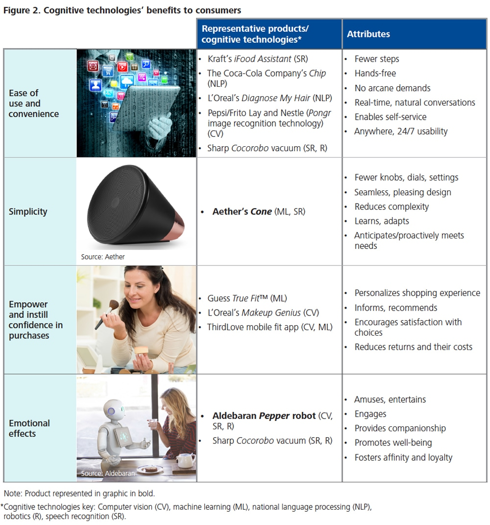 Figure-2.-Cognitive-technologies-benefits