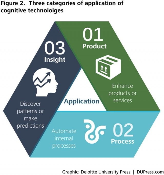 DUP_1087 Figure 2. Three categories of application of cognitive technoloiges