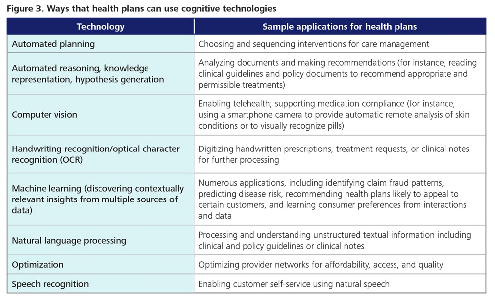 DUP_1087 Figure 3. Ways that health plans can use cognitive technologies