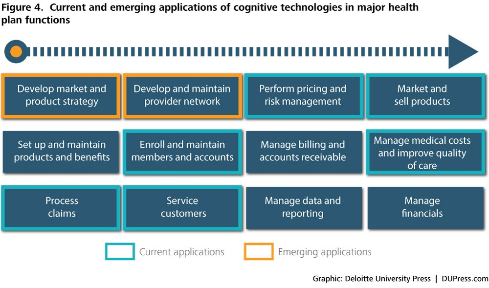emerging industries management technology The technologies on gartner inc's hype cycle for emerging technologies emerging-technology portfolios the hype cycle for emerging or its management.