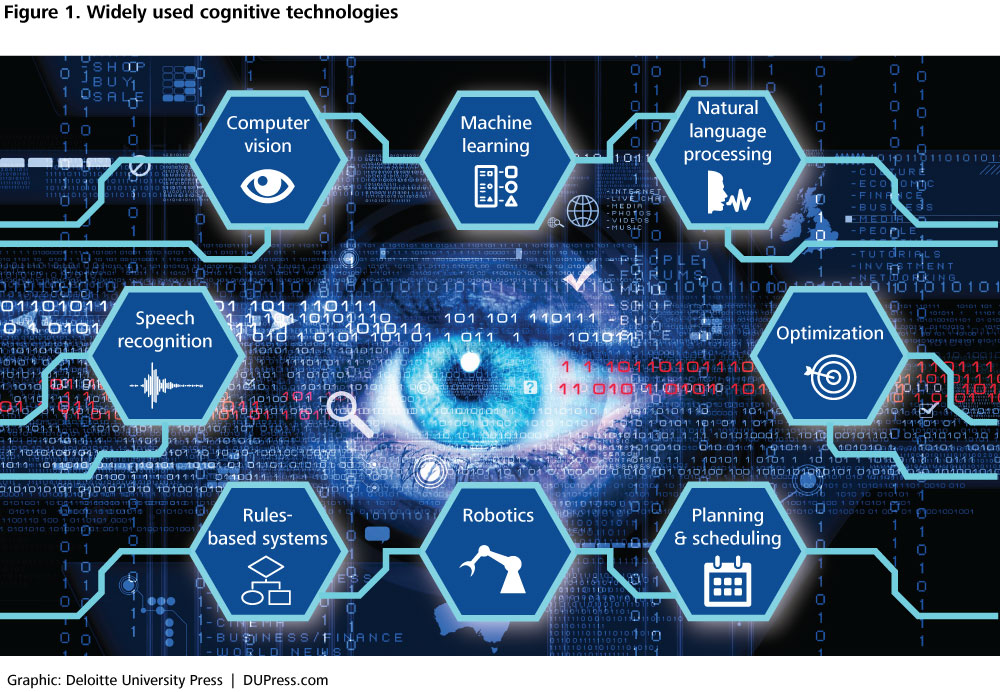 DUP_1266-Figure 1. Widely used cognitive technologies