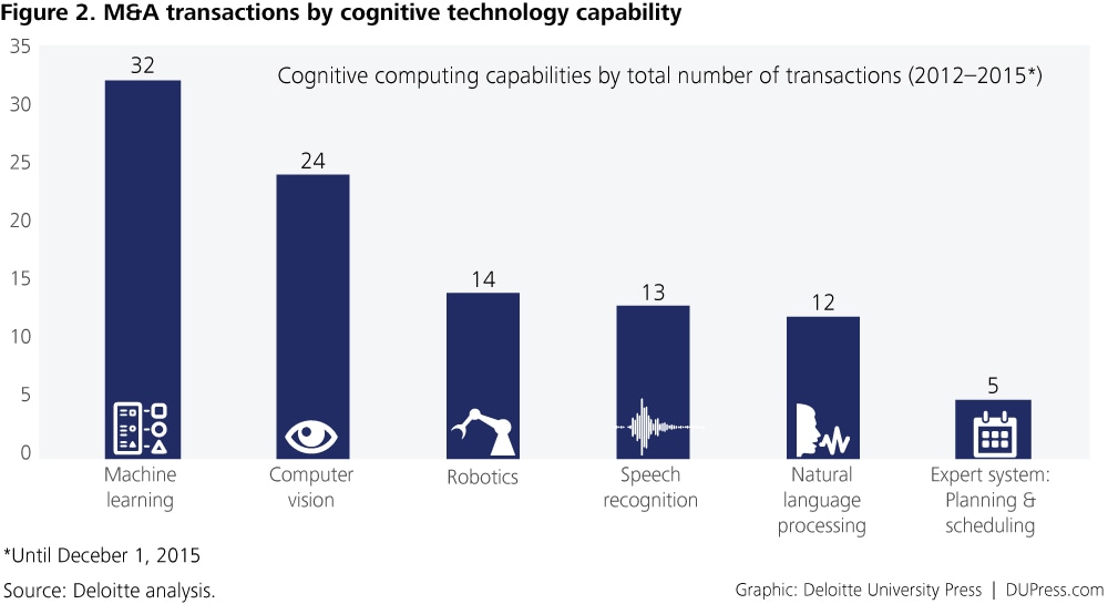 DUP_1266-Figure 2. M&A transactions by cognitive technology capability v2