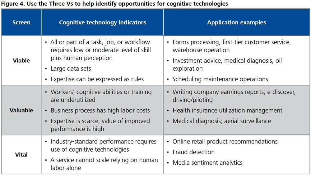 DUP_1266-Figure 4. Use the Three Vs to help identify opportunities for cognitive technologies