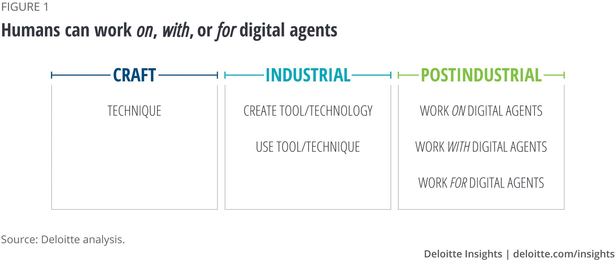 Humans can work on, with, or for digital agents