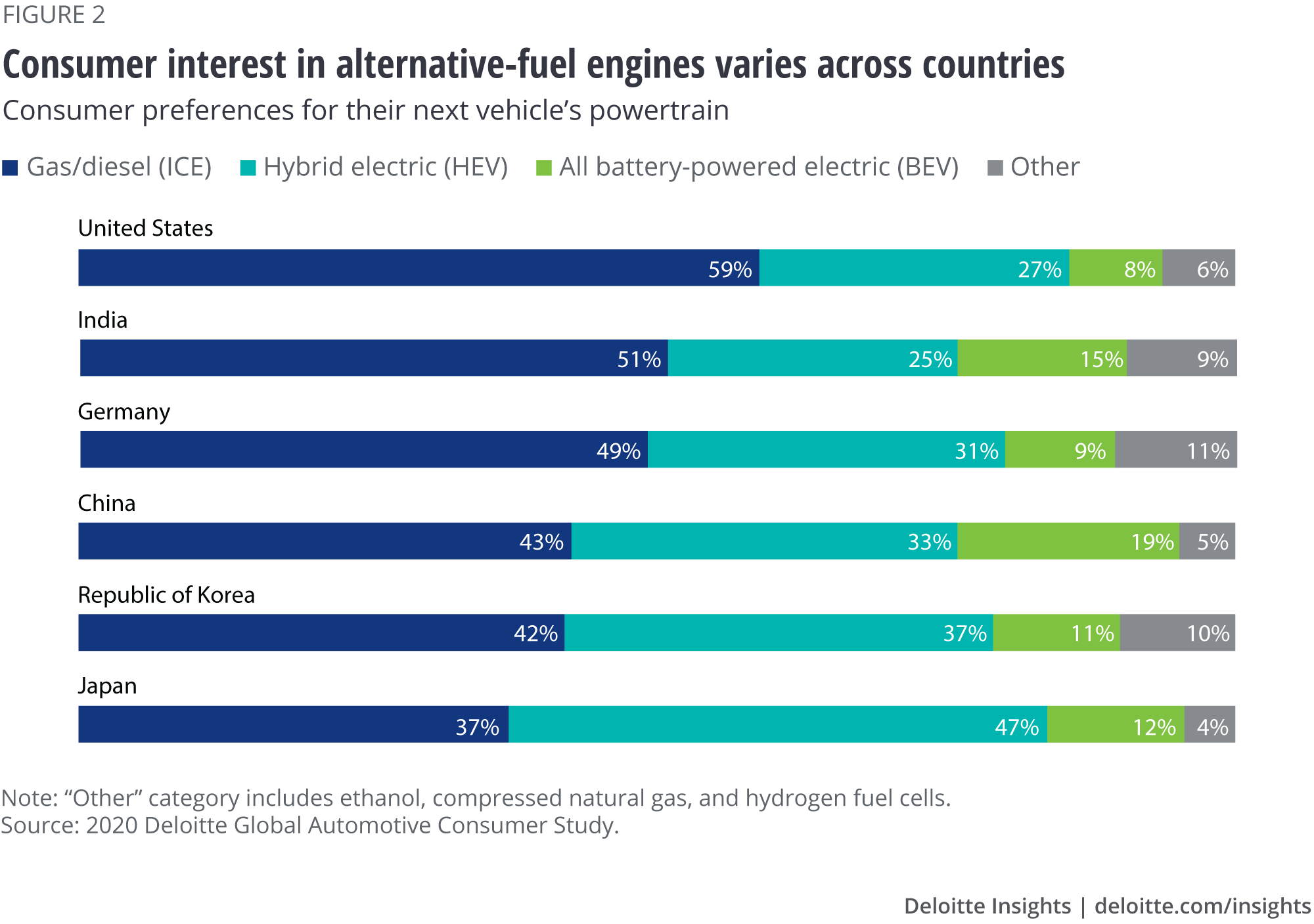Consumer interest in alternative-fuel engines varies across countries