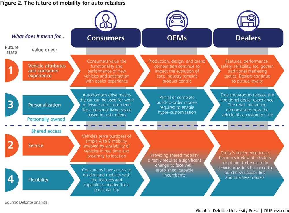 The Mobility Ecosystem In The Automotive Retail Industry Deloitte University Press