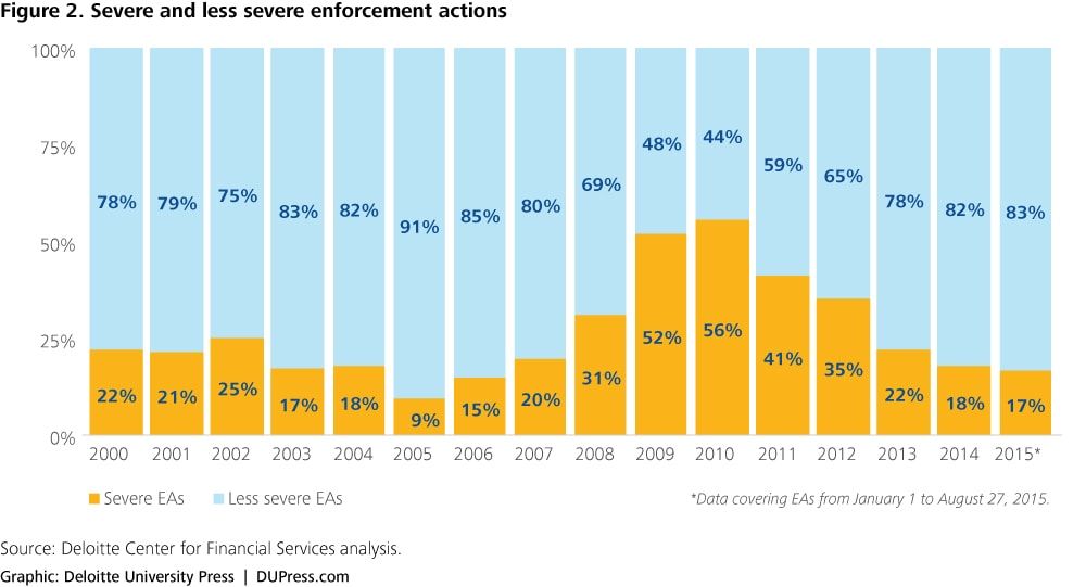 Enforcement Actions Trends In The Banking Industry Deloitte Insights