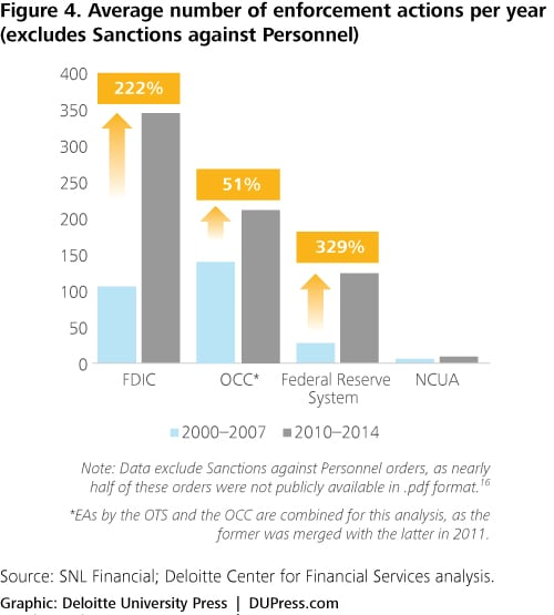 Enforcement actions: Trends in the banking industry