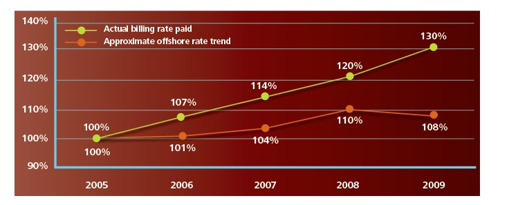 From 2005-2009, the Approximate offshore rate trend rose only 8% while the Actual billing rate paid rose 30%.