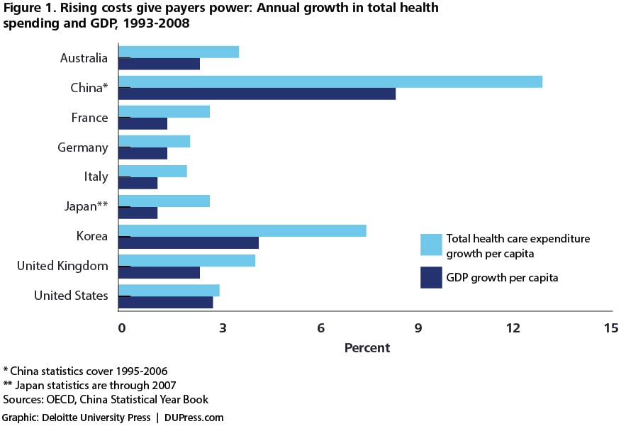 Figure 1. Rising costs give payers power: Annual growth in total health spending and GDP, 1993-2008